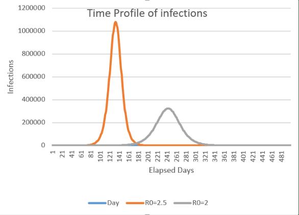 Coronavirus Infections