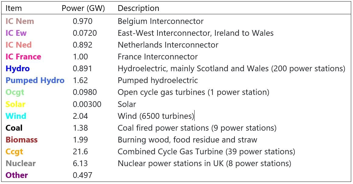 UK Electricity consumption at 17:40 on 2020-10-16. Colours refer to areas of figure 1.
